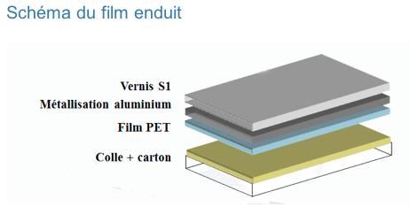 Les différences entre un film PET traité chimique métallisé et un film PET métallisé puis enduit.